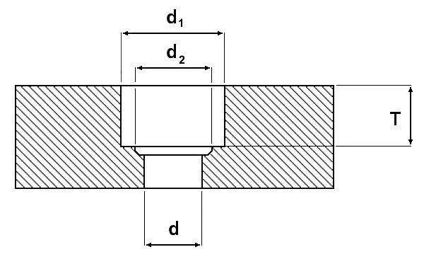 Bohrtabelle für Zylinderschrauben Senkung DIN 974-1